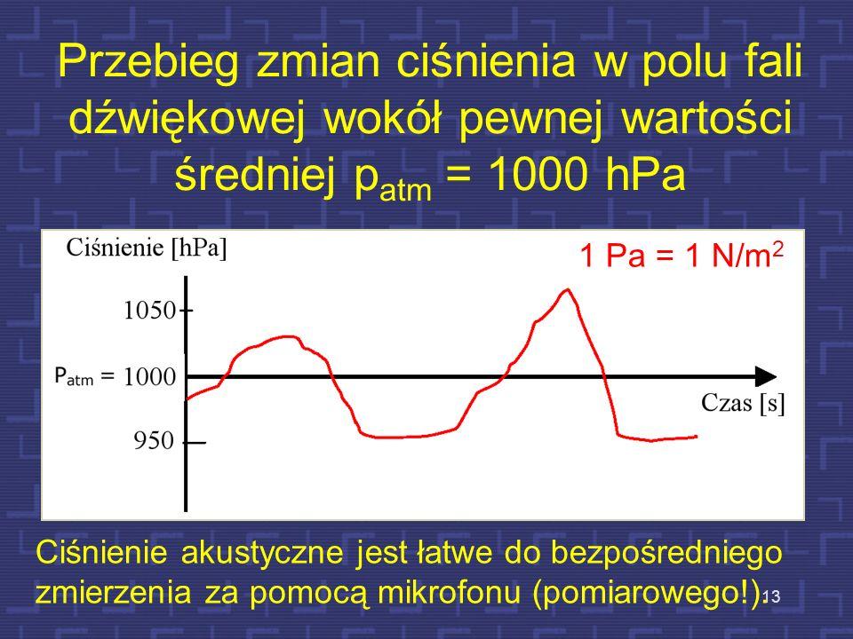 Przebieg zmian ciśnienia w polu fali dźwiękowej wokół pewnej wartości średniej patm = 1000 hPa