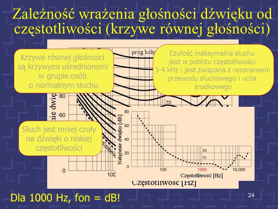 Zależność wrażenia głośności dźwięku od częstotliwości (krzywe równej głośności)