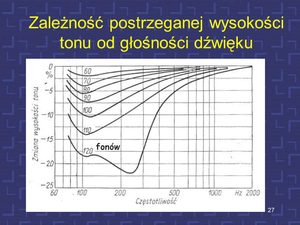 Zależność postrzeganej wysokości tonu od głośności dźwięku