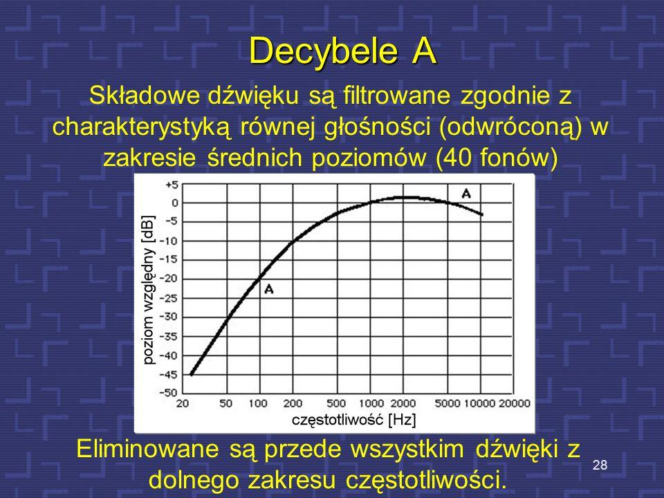 Decybele A Składowe dźwięku są filtrowane zgodnie z charakterystyką równej głośności (odwróconą) w zakresie średnich poziomów (40 fonów)