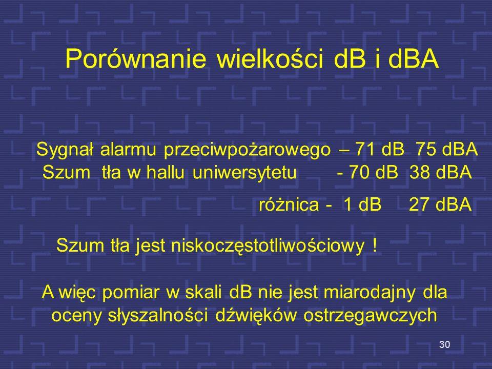 Porównanie wielkości dB i dBA