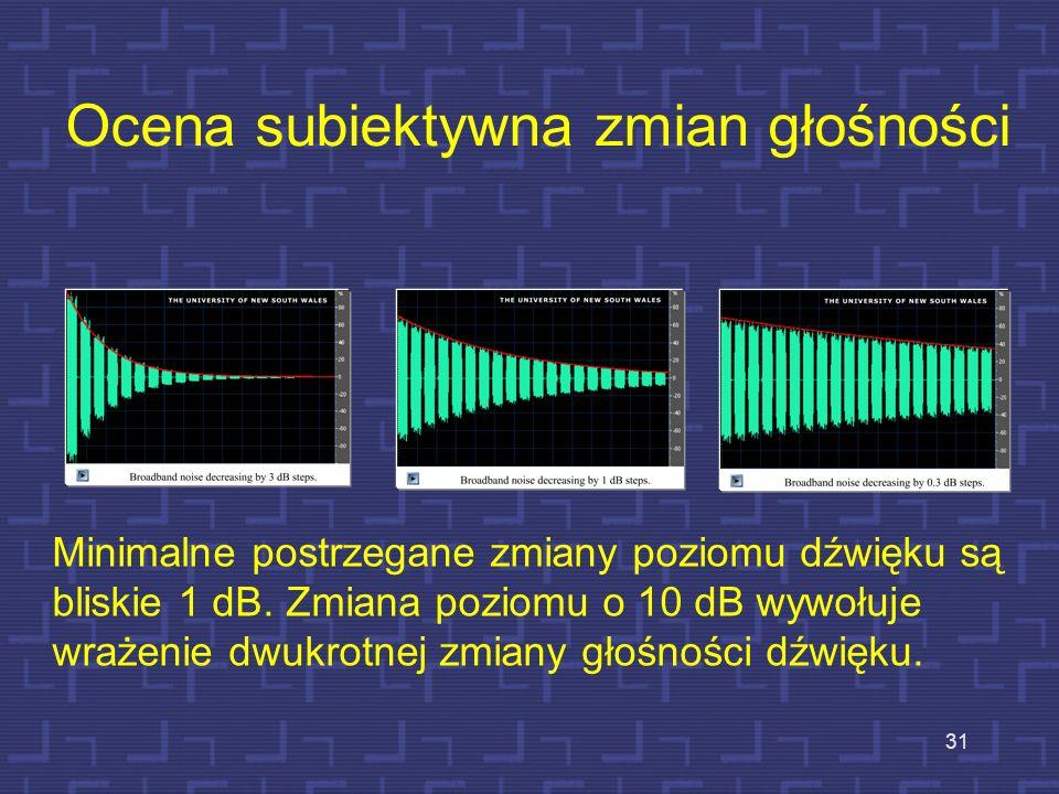 Ocena subiektywna zmian głośności