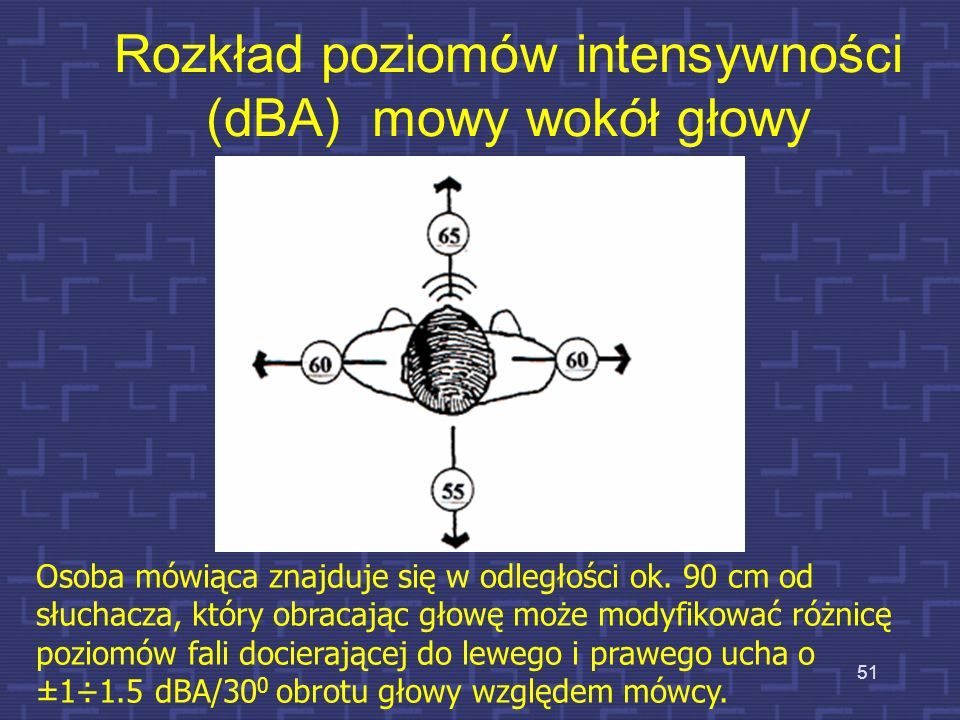 Rozkład poziomów intensywności (dBA) mowy wokół głowy