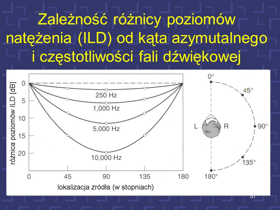 Zależność różnicy poziomów natężenia (ILD) od kąta azymutalnego i częstotliwości fali dźwiękowej