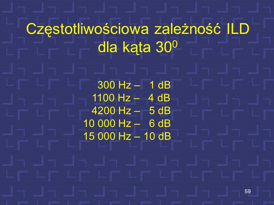 Częstotliwościowa zależność ILD dla kąta 300