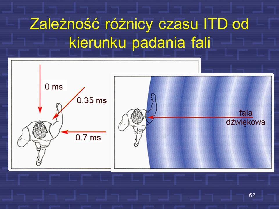 Zależność różnicy czasu ITD od kierunku padania fali