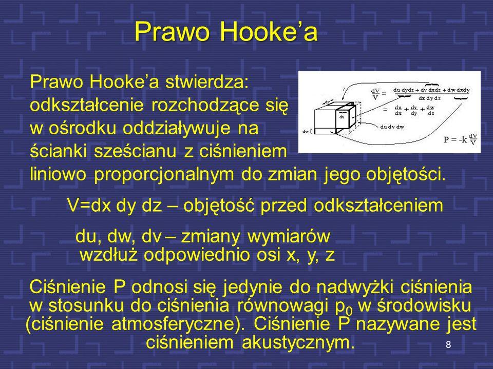 Prawo Hooke'a Prawo Hooke'a stwierdza: odkształcenie rozchodzące się