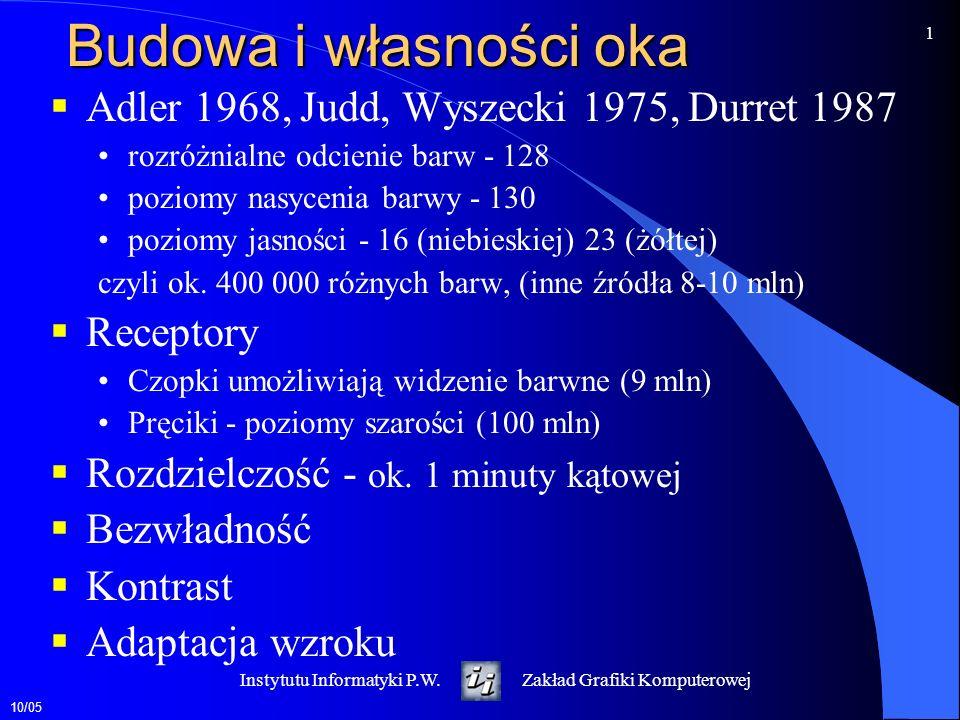 Budowa i własności oka Adler 1968, Judd, Wyszecki 1975, Durret 1987