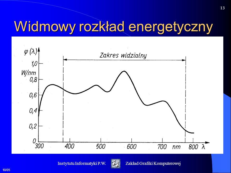 Widmowy rozkład energetyczny