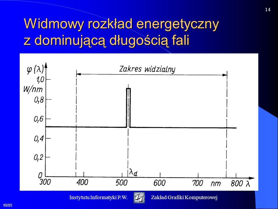 Widmowy rozkład energetyczny z dominującą długością fali