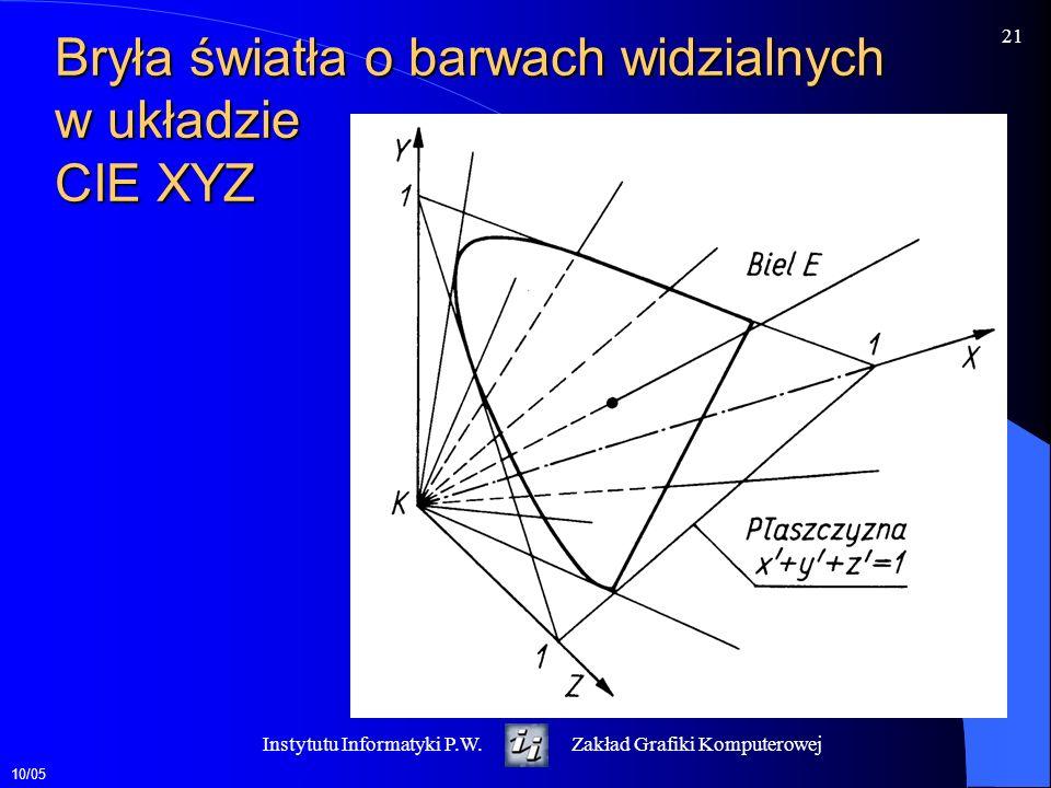 Bryła światła o barwach widzialnych w układzie CIE XYZ