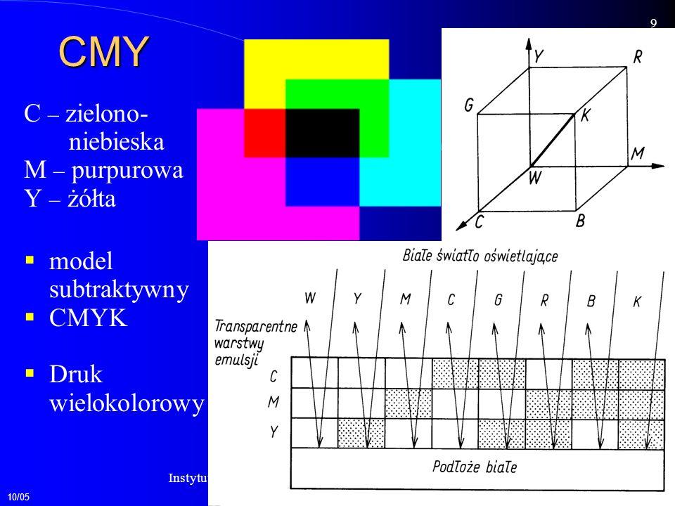 CMY C – zielono- niebieska M – purpurowa Y – żółta model subtraktywny