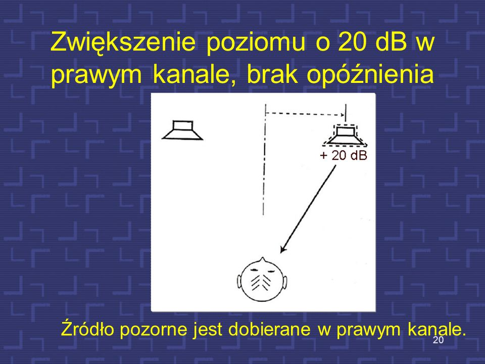 Zwiększenie poziomu o 20 dB w prawym kanale, brak opóźnienia