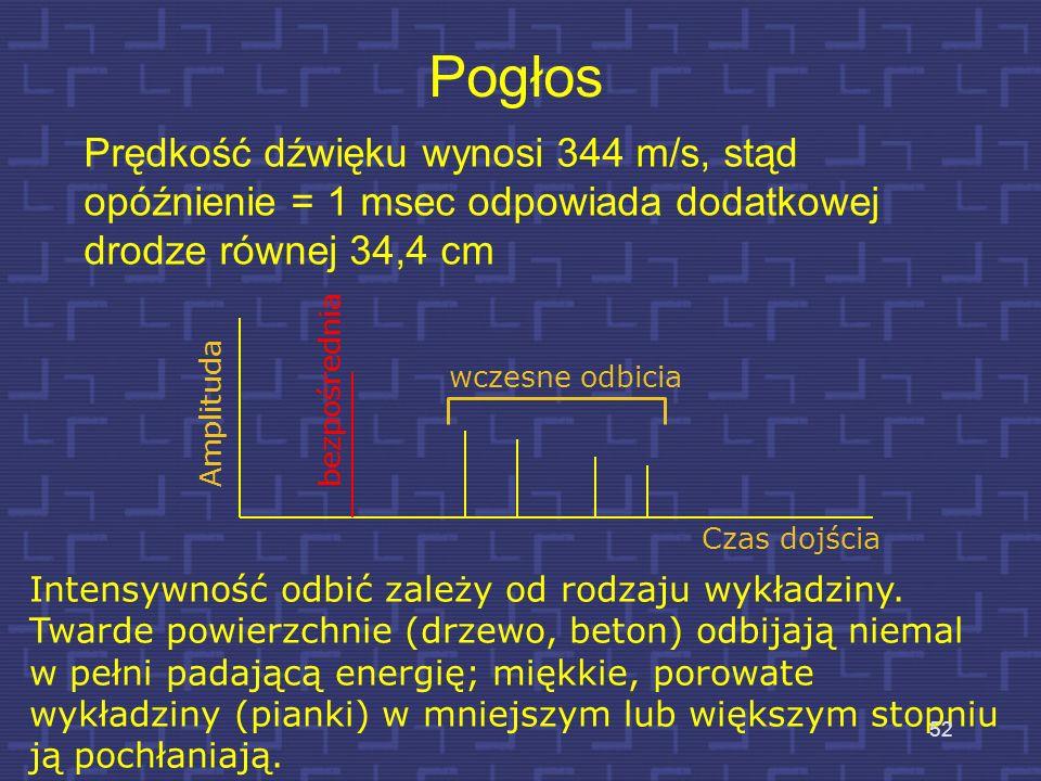 Pogłos Prędkość dźwięku wynosi 344 m/s, stąd opóźnienie = 1 msec odpowiada dodatkowej drodze równej 34,4 cm.