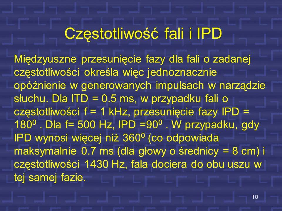 Częstotliwość fali i IPD