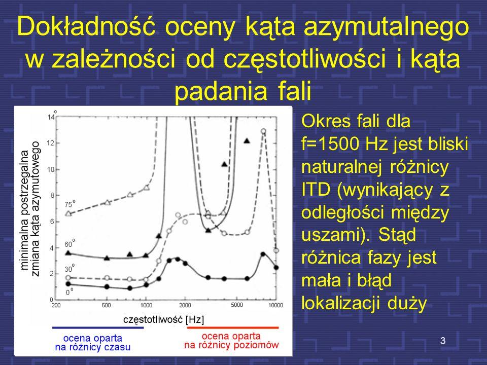 Dokładność oceny kąta azymutalnego w zależności od częstotliwości i kąta padania fali