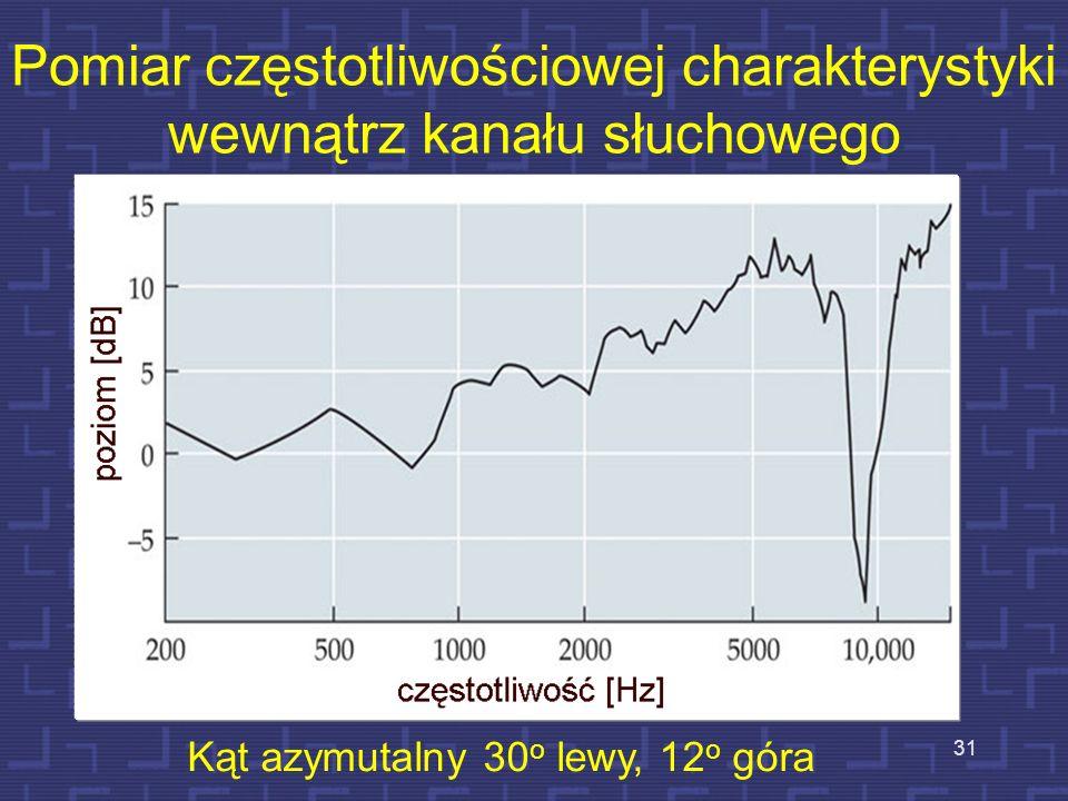 Pomiar częstotliwościowej charakterystyki wewnątrz kanału słuchowego