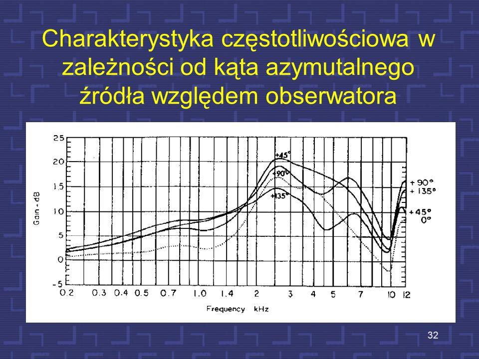 Charakterystyka częstotliwościowa w zależności od kąta azymutalnego źródła względem obserwatora