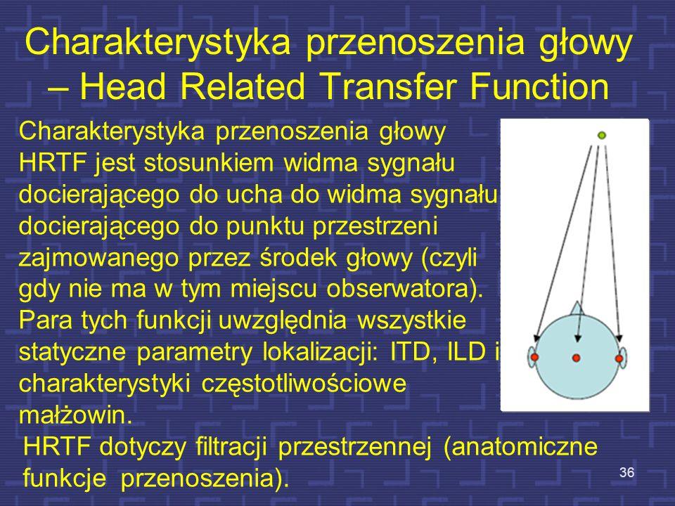 Charakterystyka przenoszenia głowy – Head Related Transfer Function