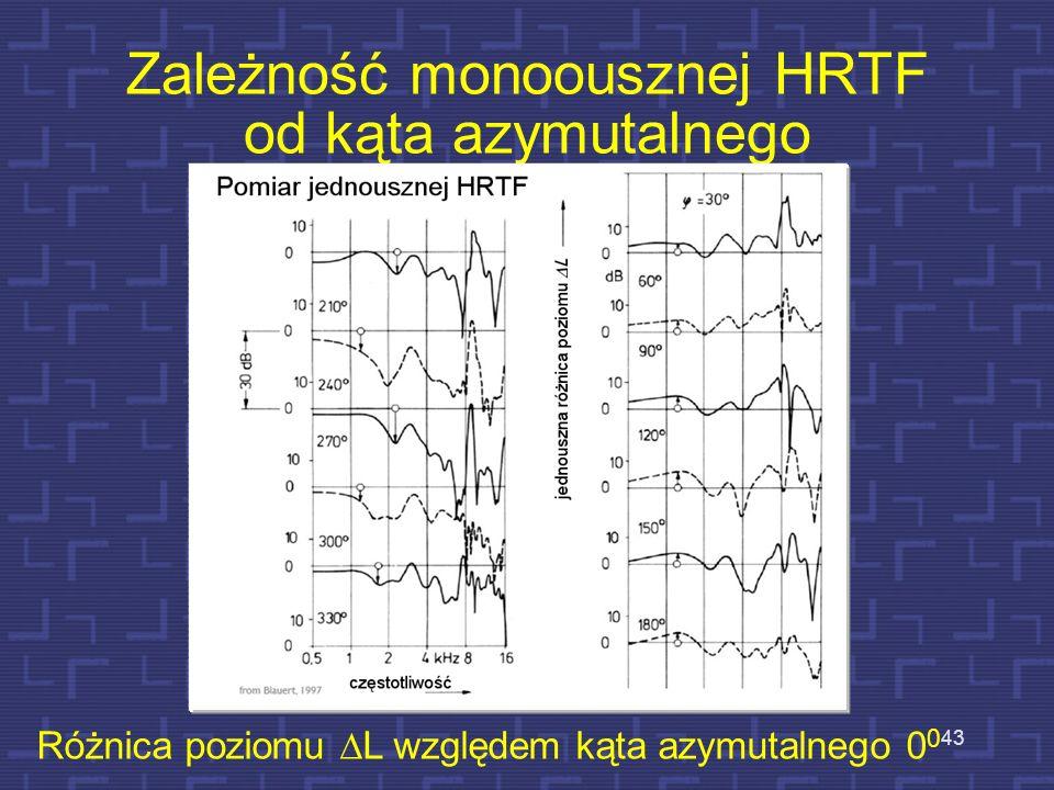 Zależność monoousznej HRTF od kąta azymutalnego