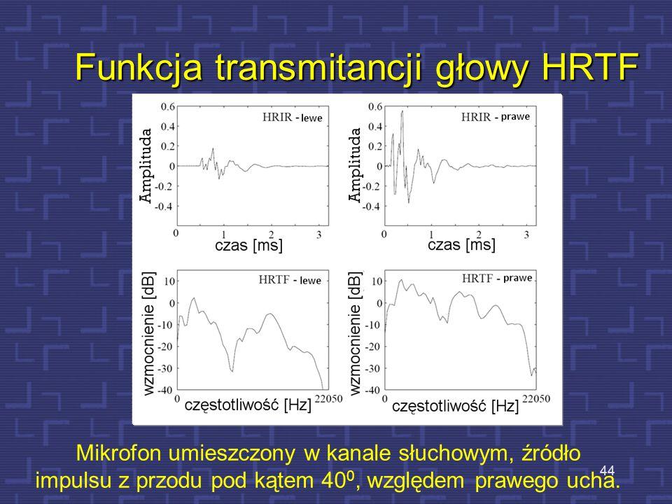 Funkcja transmitancji głowy HRTF