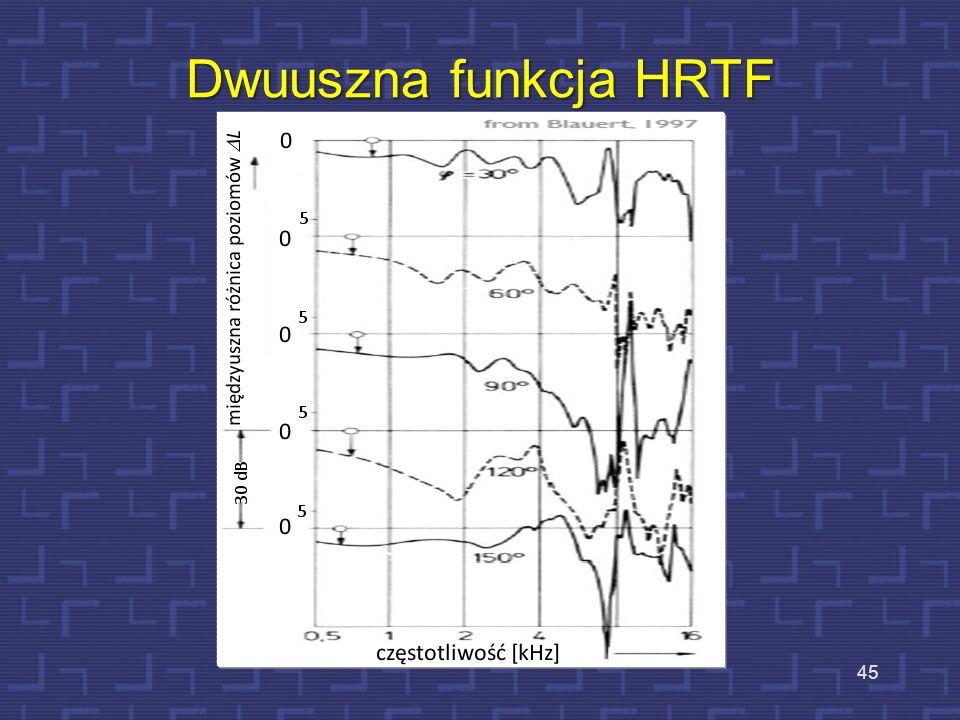 Dwuuszna funkcja HRTF