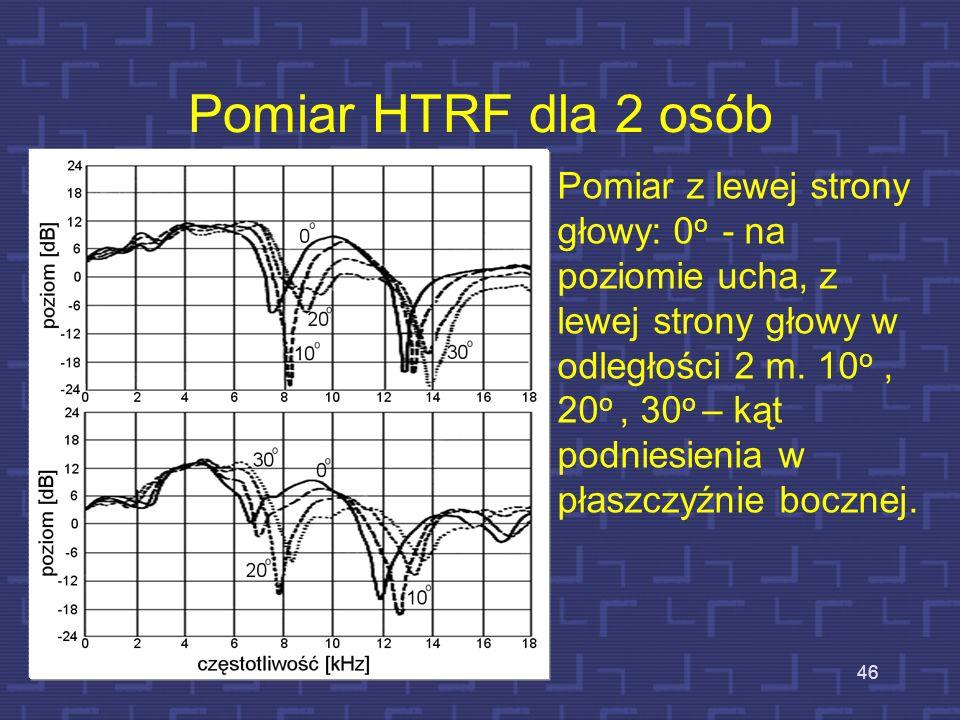 Pomiar HTRF dla 2 osób