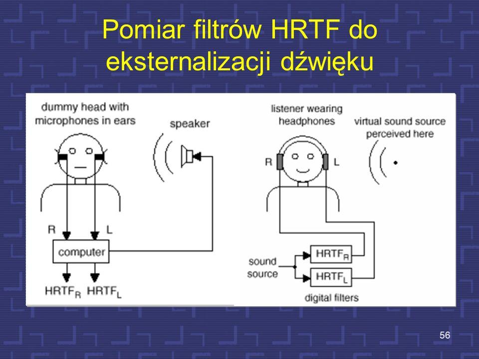 Pomiar filtrów HRTF do eksternalizacji dźwięku