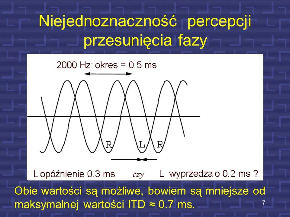 Niejednoznaczność percepcji przesunięcia fazy
