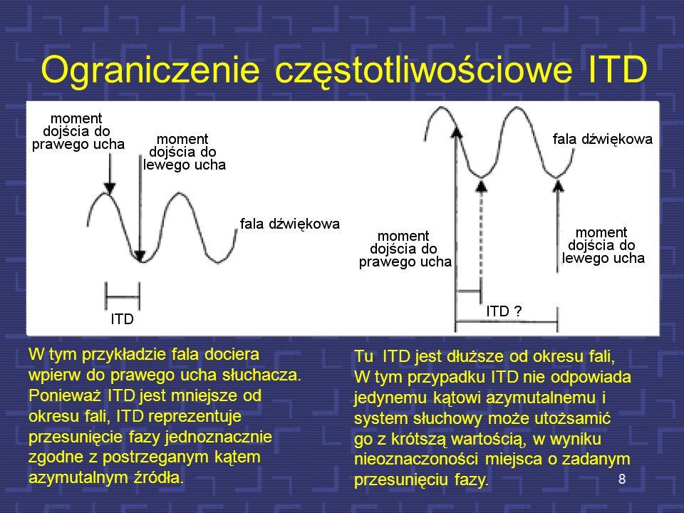 Ograniczenie częstotliwościowe ITD
