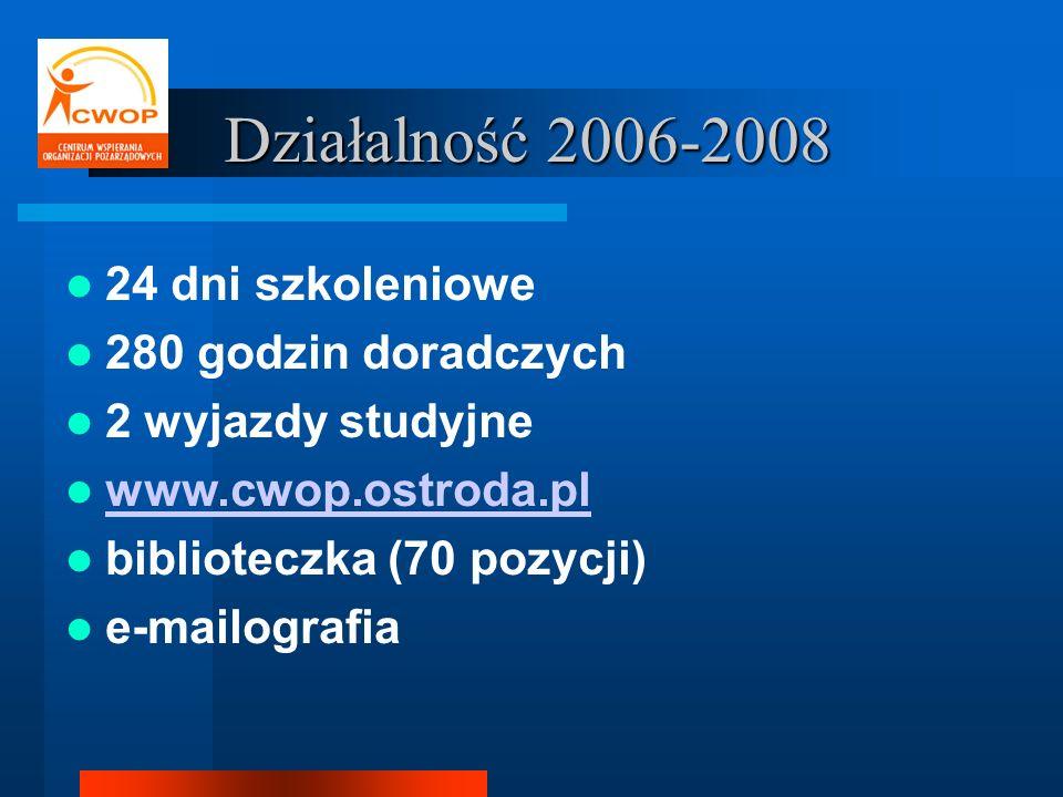 Działalność 2006-2008 24 dni szkoleniowe 280 godzin doradczych