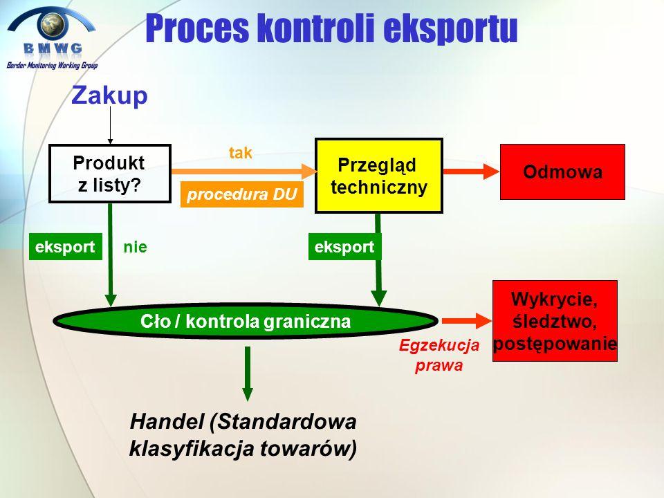 Cło / kontrola graniczna Handel (Standardowa klasyfikacja towarów)