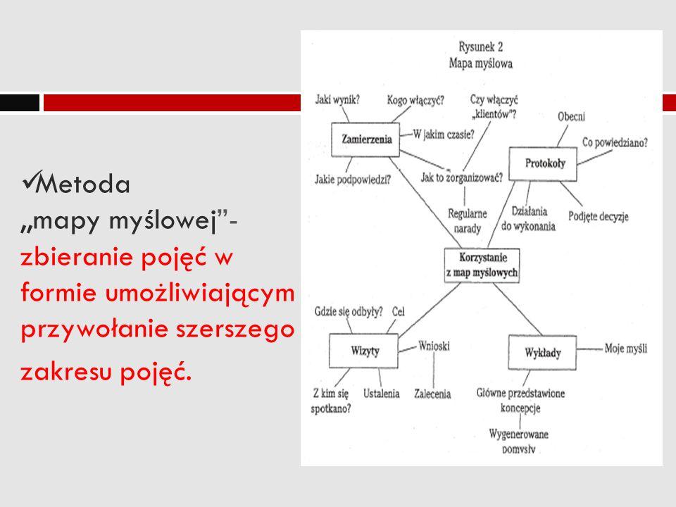 Metoda ,,mapy myślowej - zbieranie pojęć w formie umożliwiającym przywołanie szerszego zakresu pojęć.
