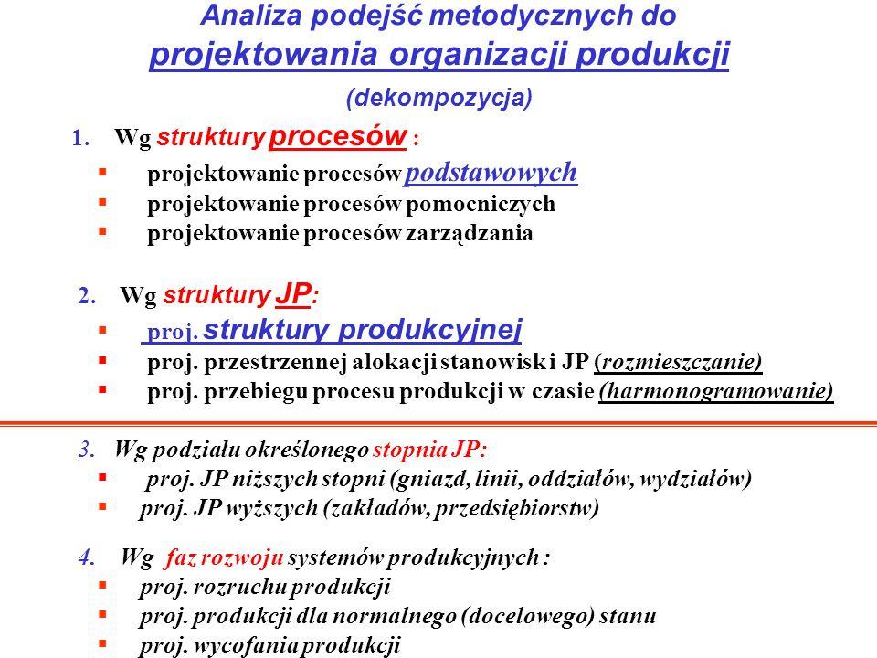 Analiza podejść metodycznych do projektowania organizacji produkcji (dekompozycja)