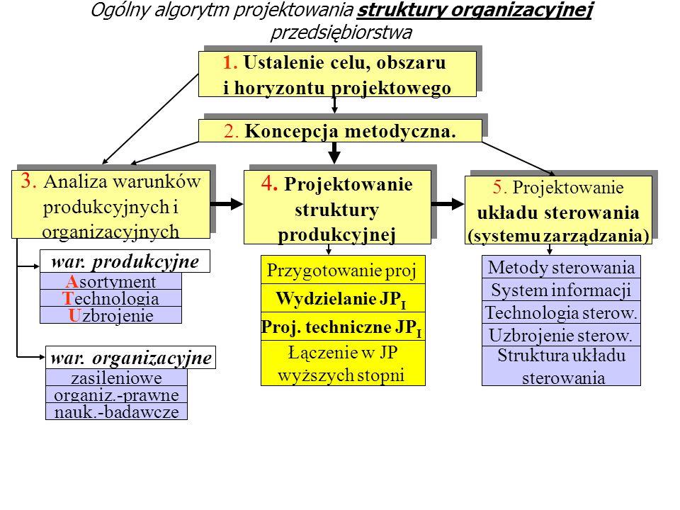 3. Analiza warunków 4. Projektowanie 1. Ustalenie celu, obszaru