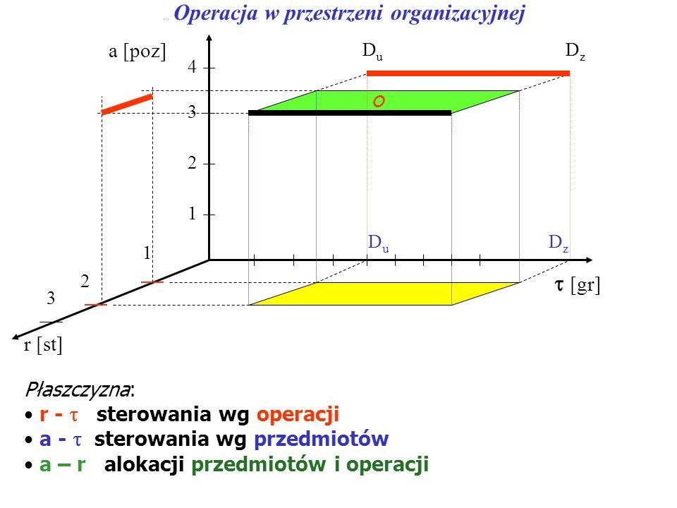 a-r -  Operacja w przestrzeni organizacyjnej