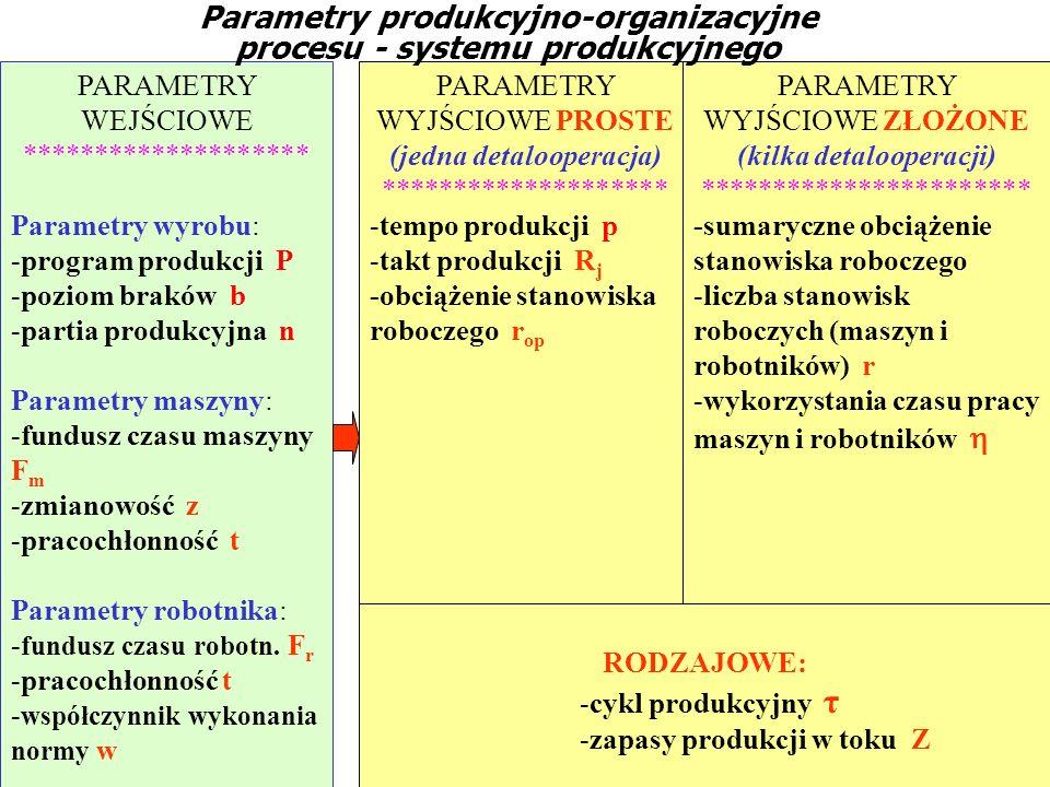 Parametry produkcyjno-organizacyjne procesu - systemu produkcyjnego