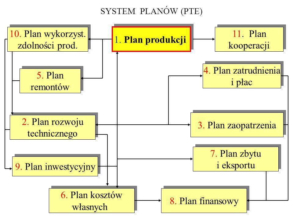 10. Plan wykorzyst. zdolności prod. 1. Plan produkcji 11. Plan