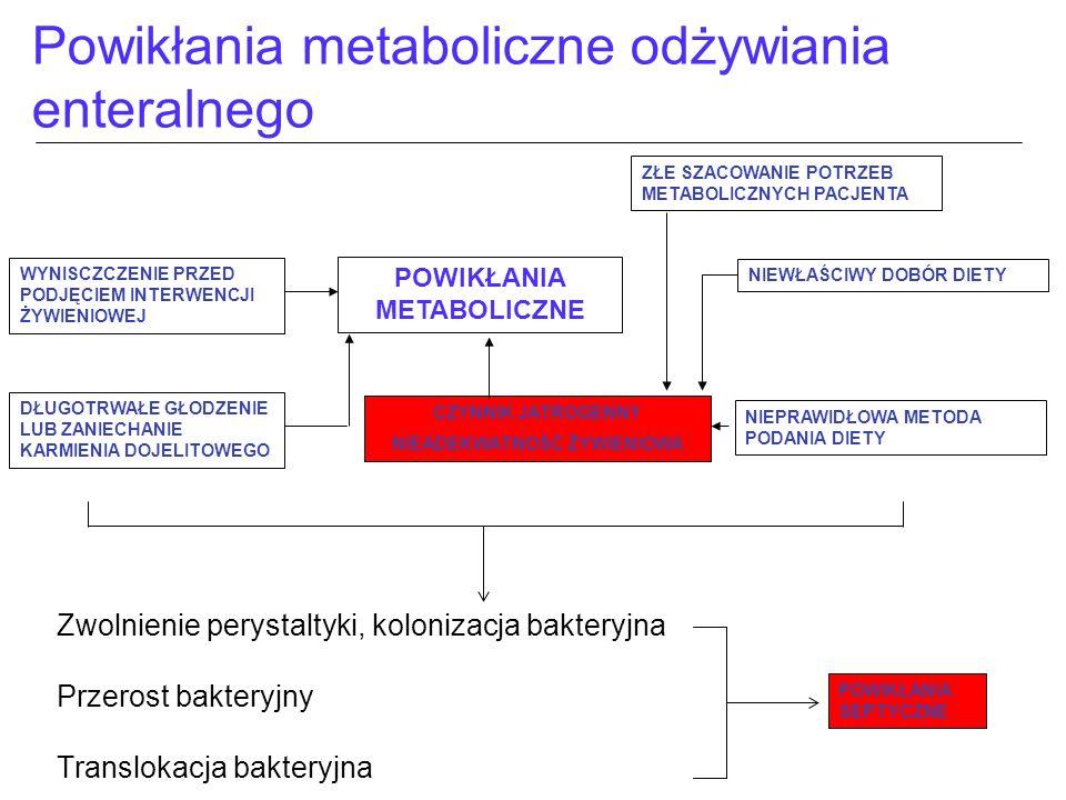 Powikłania metaboliczne odżywiania enteralnego