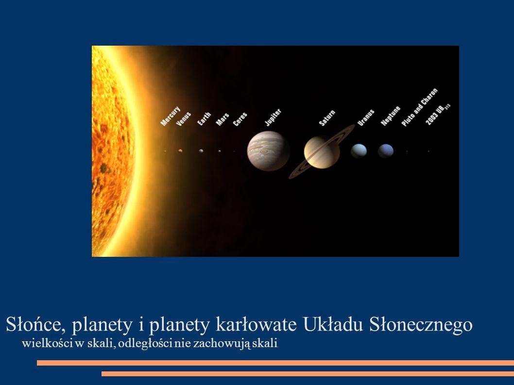 Słońce, planety i planety karłowate Układu Słonecznego wielkości w skali, odległości nie zachowują skali