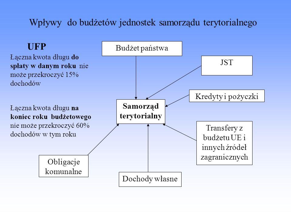 Wpływy do budżetów jednostek samorządu terytorialnego