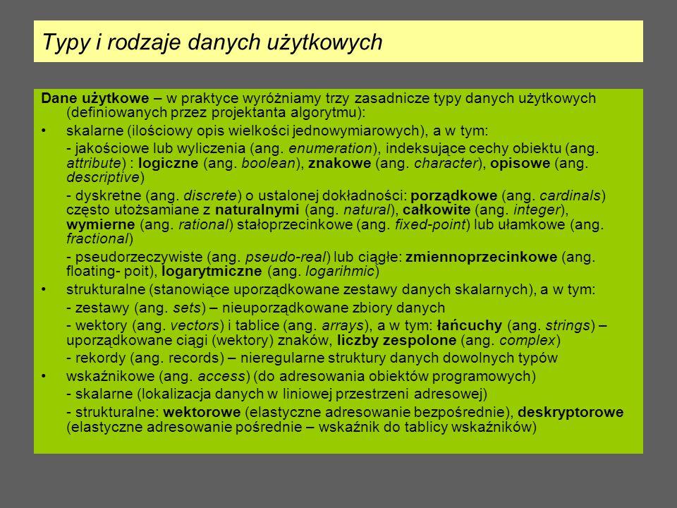 Typy i rodzaje danych użytkowych