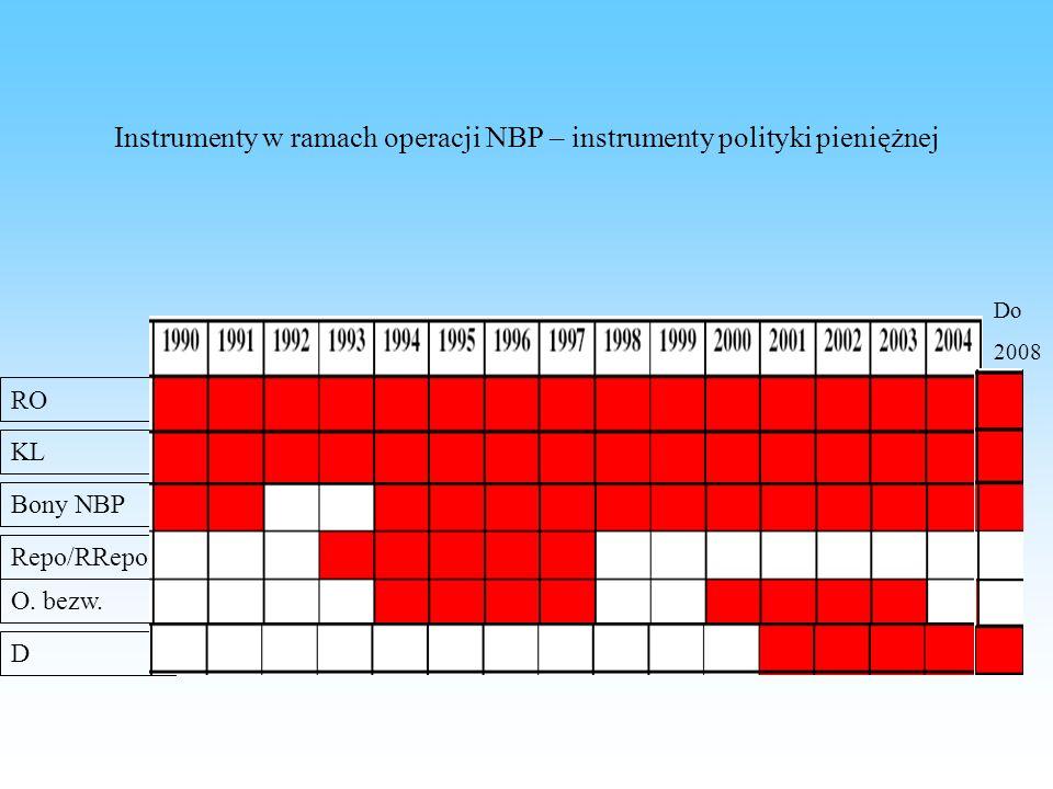 Instrumenty w ramach operacji NBP – instrumenty polityki pieniężnej
