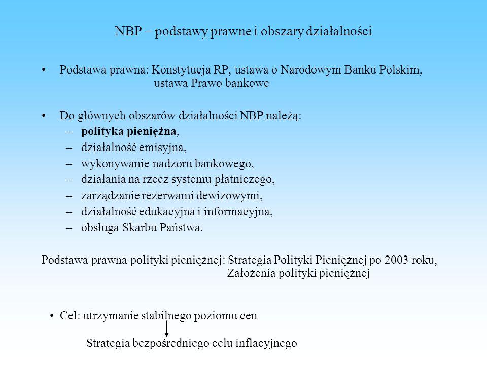 NBP – podstawy prawne i obszary działalności