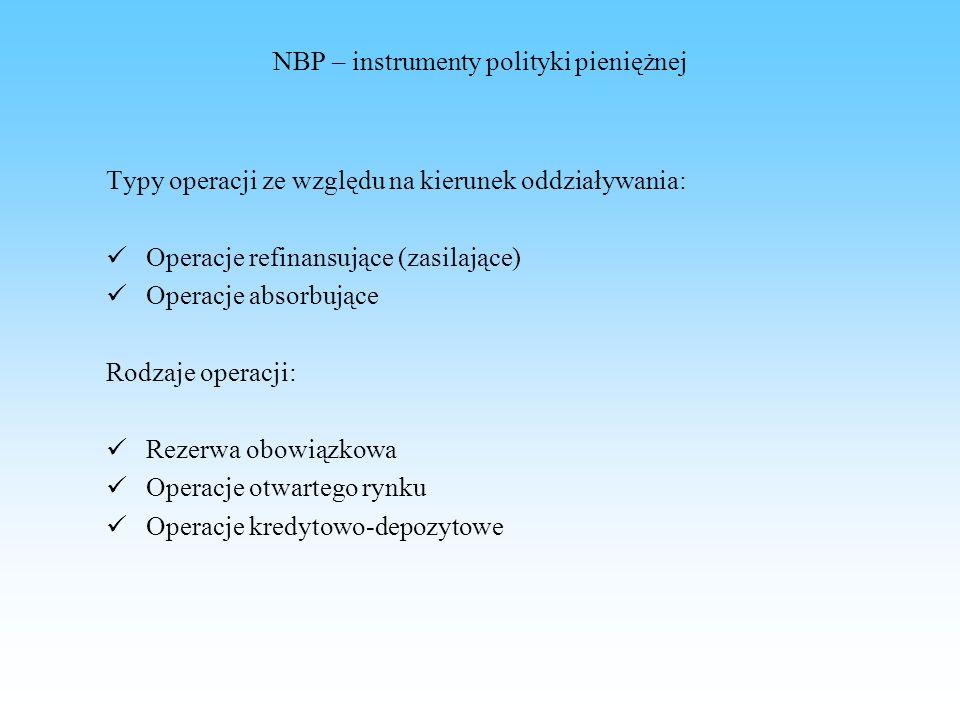 NBP – instrumenty polityki pieniężnej