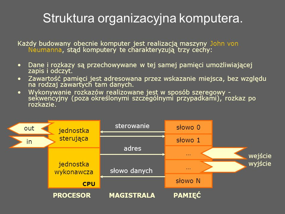 Struktura organizacyjna komputera.
