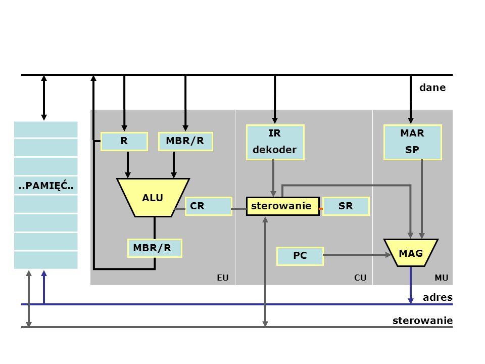 ..PAMIĘĆ.. IR dekoder MAR SP R MBR/R ALU SR MAG PC