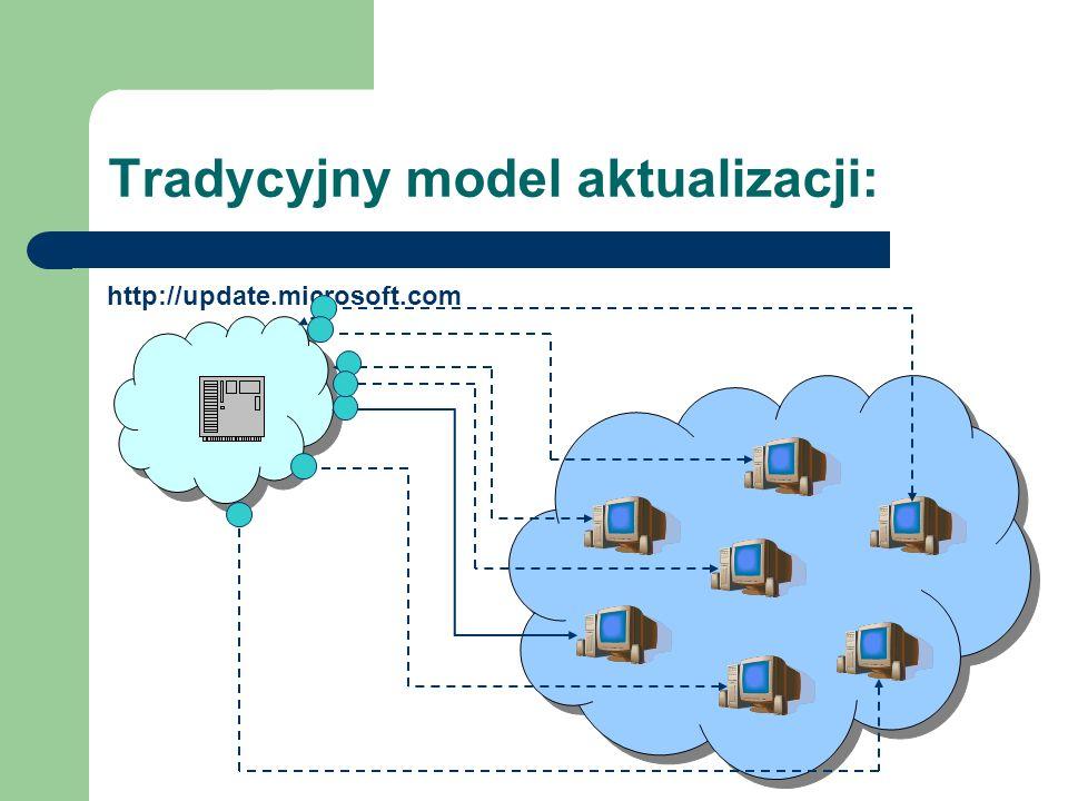 Tradycyjny model aktualizacji: