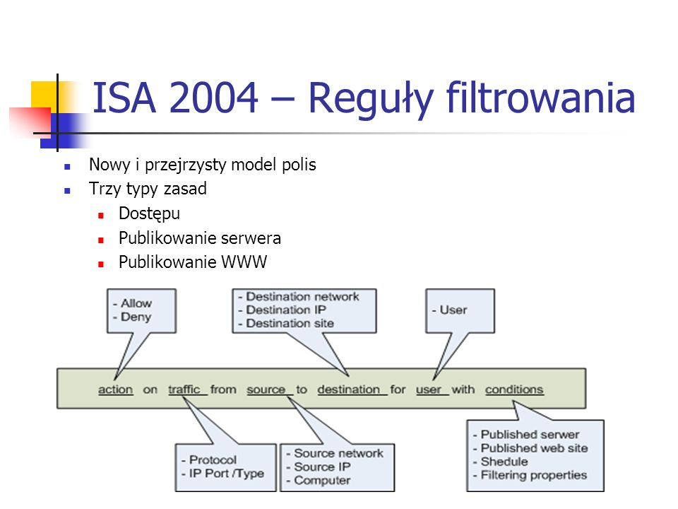 ISA 2004 – Reguły filtrowania