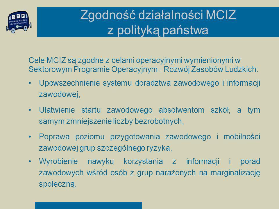 Zgodność działalności MCIZ z polityką państwa